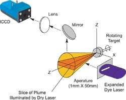 What Is Pulsed Laser Deposition Andor