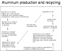 10 Most Popular Extraction Of Metals From Ores Flowchart