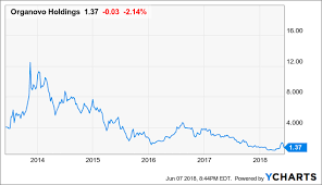 Organovo Holdings A Small Biotech At A Great Valuation