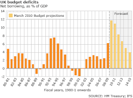 Uk Deficit Chart Bbc News Budget 2010 Government Borrowing Revised Down