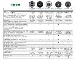 Roomba Comparison Chart Luxury Roomba Comparison Chart 2016 Michaelkorsph Me