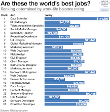 worlds best jobs work life balance salary