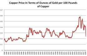 Copper Prices Return To Earth Risks Returns