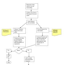 Flow Chart Index Reconciliation Process Standard