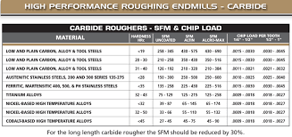 Sfm Chart For Milling Specification Roughing End Mill