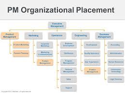 Where Does Product Management Belong Roadmap Com