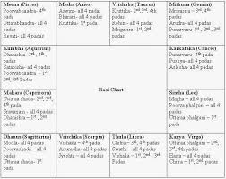 Vedic Astrology Birth Online Charts Collection