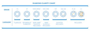 4cs Proven Diamond Clarity Buying Tips Antwerpdiamonds Direct