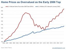 Real Estate Index Chart These 2 Possibilities May Trigger A Collapse In Real Estate