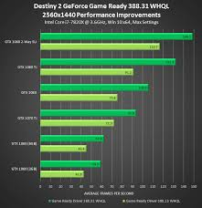 Gtx 1080 Chart Nvidias Geforce Game Ready Driver 388 31 Update Is Now