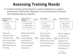 To New Training Needs Analysis Report Template Sample Example – Appnews