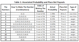 Craps Pay Out Craps Payout Chart And Odds For Each Craps Bet