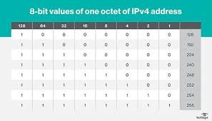 Ip Address And Subnet Mask Chart Ip Subnetting How To Calculate Subnet Masks