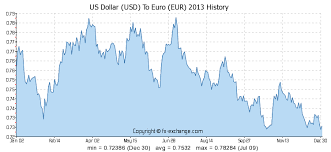 Euro To Dollar 2013 Chart 52 Usd Us Dollar Usd To Euro Eur Currency Exchange Today
