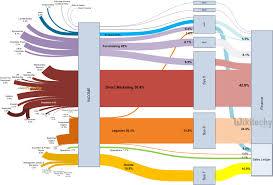 Sankey Charts In Tableau Google Charts Tutorial Sankey Chart Chart Js By