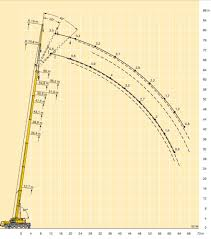 Grove 130 Ton Crane Load Chart 80 Ton Mobile Crane Load Chart Best Picture Of Chart