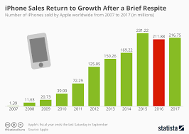 Sales Chart Chart Iphone Sales Return To Growth After A Brief Respite Statista