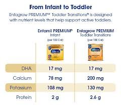 Enfagrow Premium Toddler Transitions Enfamil Us