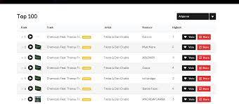 Create Music Chart System For Wordpress Seoclerks