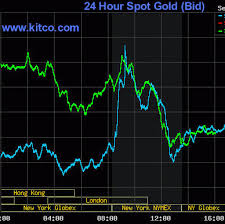 24 Hour Gold Chart His Secret To Day Trading Gold