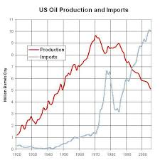 Us Oil Production And Imports Chart Us Oil Production And Imports Graph Sustainability Matters