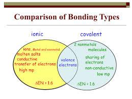 Ionic And Covalent Bonds Venn Diagram Chemical Bonds Ppt Download