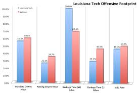 The Big 2014 Louisiana Tech Football Preview: New Life With New ...
