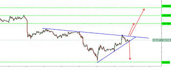 How To Analyse Forex Charts Daily Forex Chart Analysis Eur Usd Daily Forex Chart Has