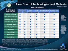 time control technologies and methods jpg the chart below click for larger view