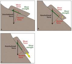 figure 15 2 differences in the shear and normal components of the gravitational force on slopes with