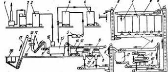 Отчет по практике Технология и линии производства мясокостной муки Рисунок 3 Линия В2 ФЖЛ 1 термокаталитический газовый реактор 2 скруббер для очистки газов 3 конденсатор 4 баки для хранения жира