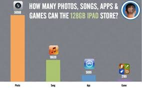 This Is How Many Apps Songs Videos Photos Games You Can