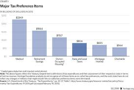 Tax Deduction Chart Time To End The Federal Subsidy For High Tax States The