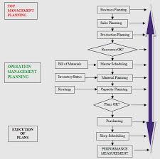 Erp Process Flow Chart Standard Erp Flow Chart Download Scientific Diagram