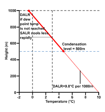 Lapse Rate Lapse Rates And Microclimate S Cool The Revision Website