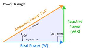 Statistical Power Formula Power Triangle Calculator
