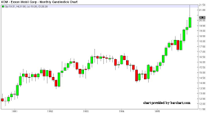 Up To The Minute Stock Charts Market Masters Trade The Chart Not Your Heart See It Market