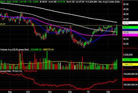 Davita Stock Chart 3 Big Stock Charts For Friday Davita Fastenal Company And