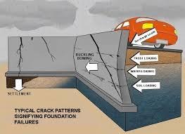 foundation repair technical info