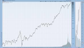 Nasdaq Vs Dow Chart Long Term Historical Charts Of The Djia S P500 And Nasdaq