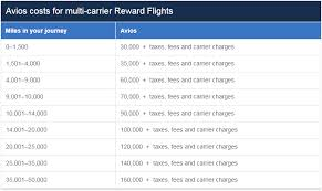 Avios Flight Reward Chart The Essential Guide To British Airways Avios Prince Of Travel