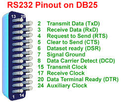 rs rs and v interface tutorial rs232 diagram