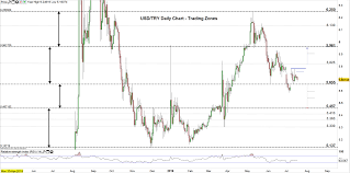 Turkish Lira Price Forecast Usd Try Eying A Test Of The