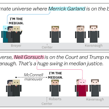 Brett Kavanaugh And The Supreme Courts Shift To The Right
