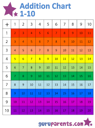Number Chart For Toddlers Addition Chart Guruparents
