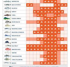 Key Largo Fishing Charts Fishing Calendars Archives The Tuna Tower