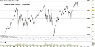 S P500 Dow Jones Price Outlook May Press Lower Below These