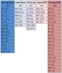 Electoral College Vote Chart The Electoral College Democrats Friend Larry J