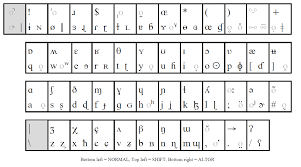 Phonemic Chart Keyboard How To Type Phonetic Symbols On A Computer Thomas Work Space