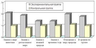 Повышение эффективности работы по экологическому воспитанию  инамика повышения уровней сформированности экологических знаний